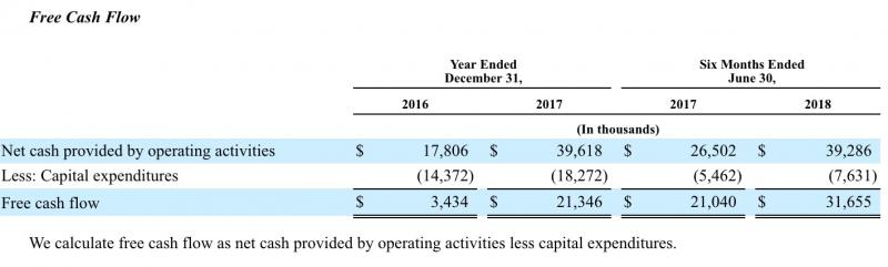 Qualtrics過去兩年來自由現金流。(擷取自上市申請書)