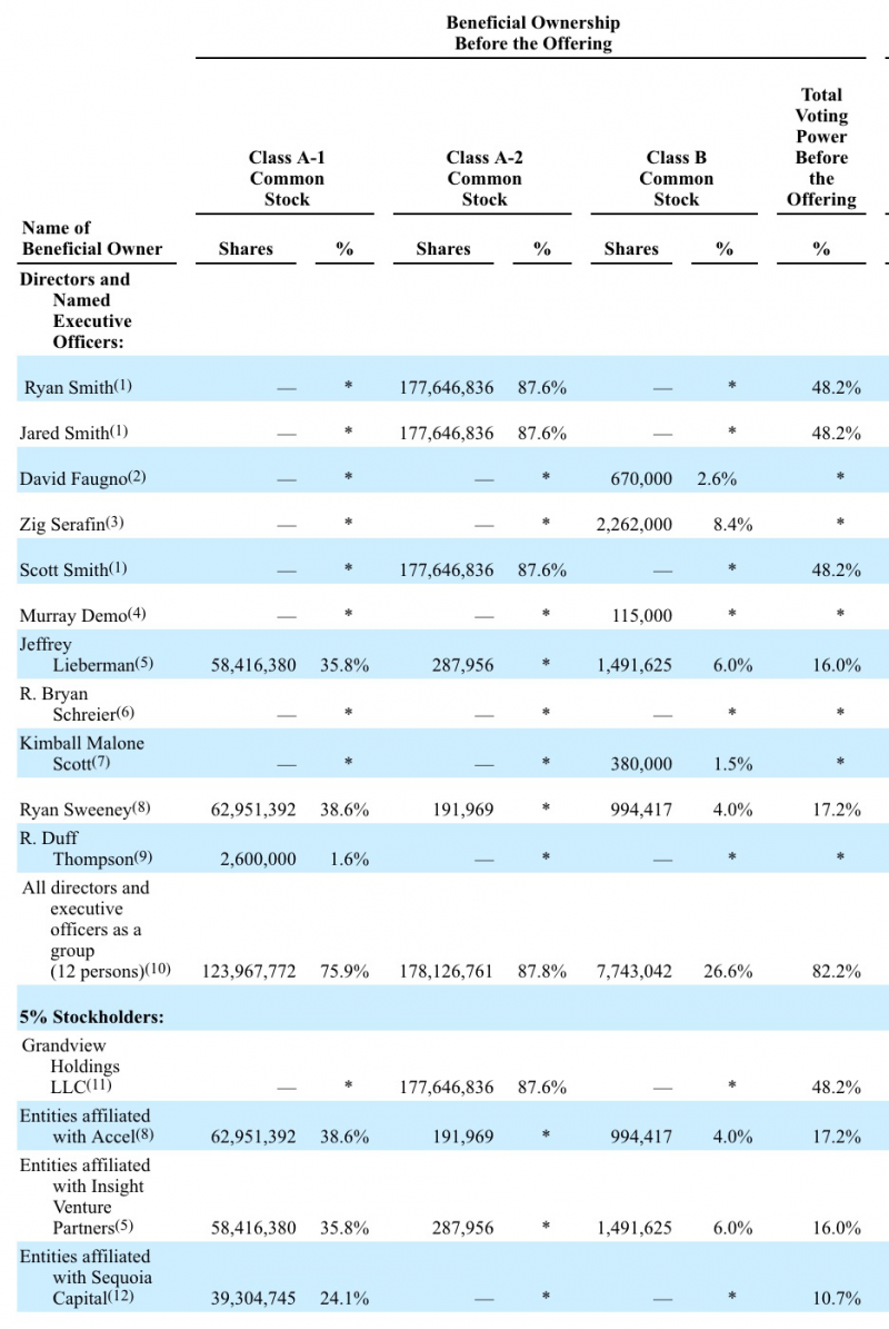 Qualtrics股東表。(擷取自上市申請書)