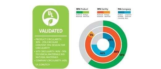 UL/全面評估企業物料循環度的UL 3600標準(圖/綠學院提供)
