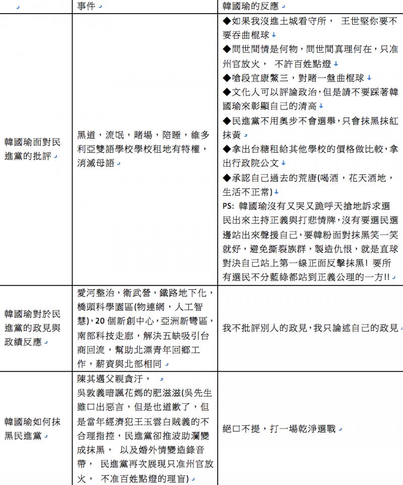 20181119-韓國瑜面對對手批評反應。(作者整理提供)