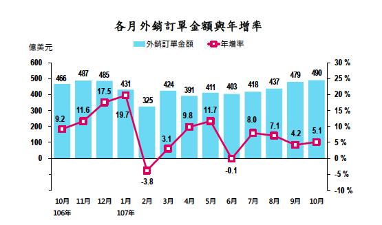 經濟部今(20)日公布10月外銷訂單統計,10月外銷訂單金額創史上 新高。(經濟部提供)