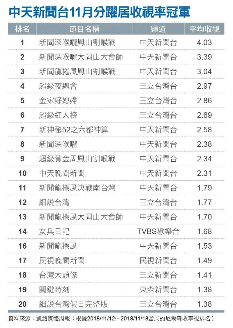 中天新聞台11月分躍居收視率冠軍。