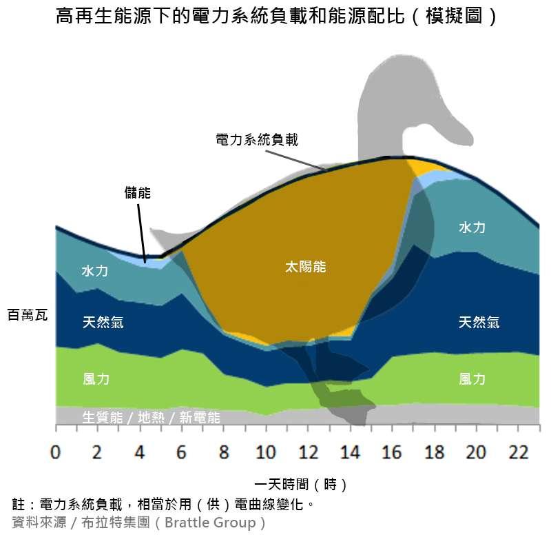 20181120-能源規劃圖表2。鴨子曲線。