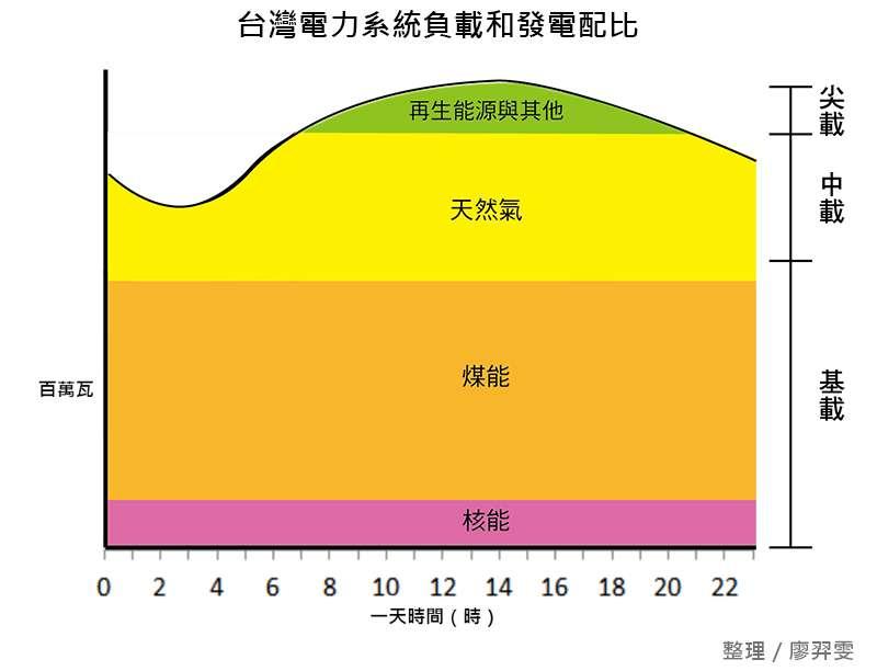 20181120-能源規劃圖表1。台灣以基載、中載、尖載將電廠分類。