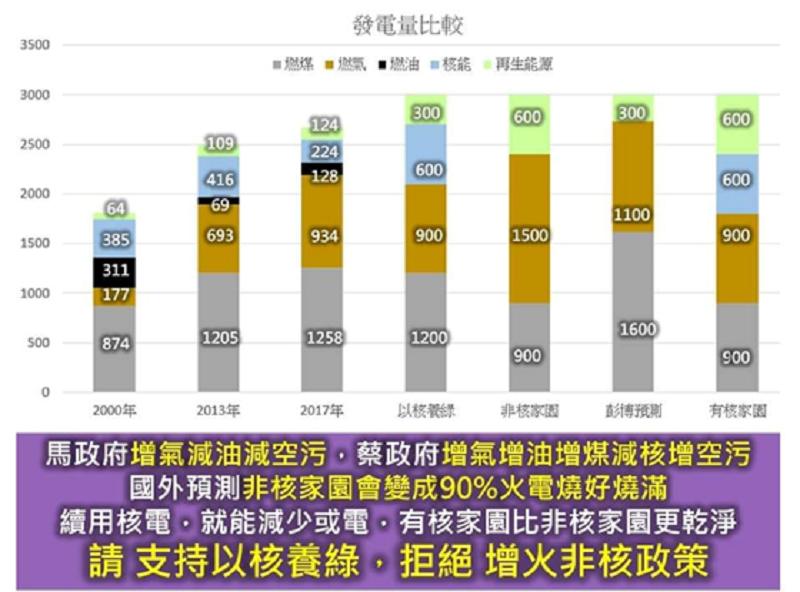 資料來源: 以核養綠公民自救會