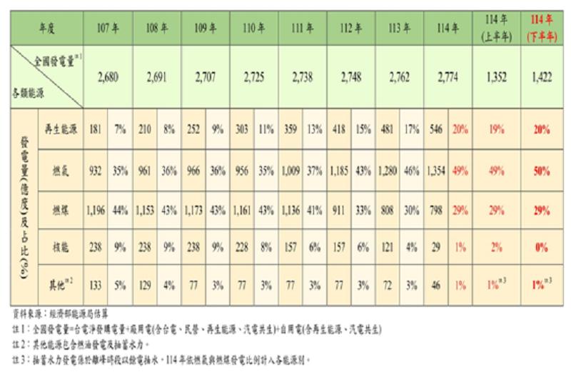 (資料來源:經濟部能源局估算)