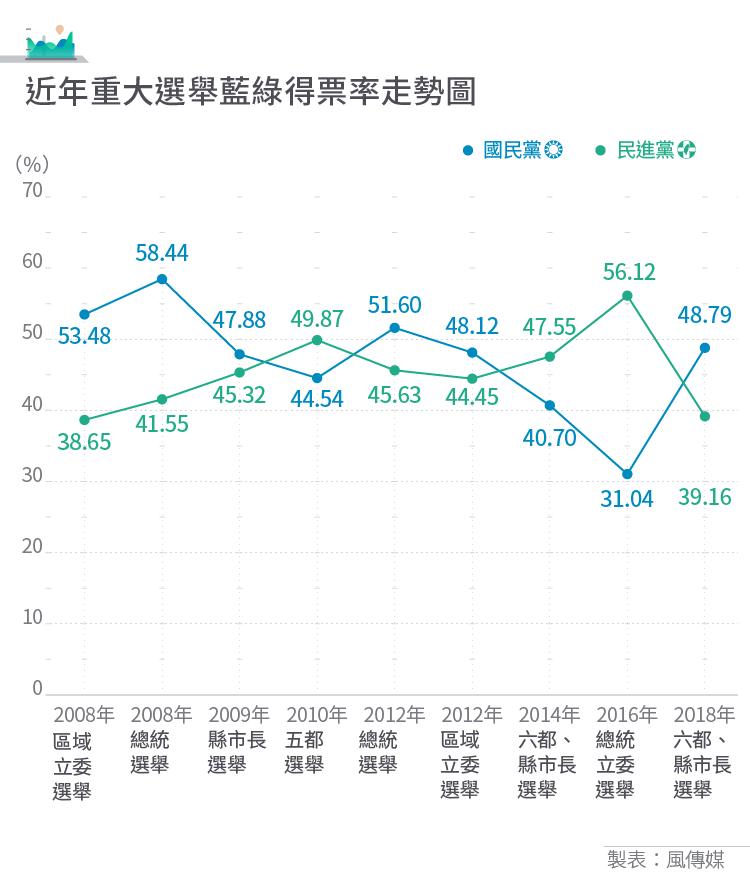20181124-2018九合一選舉表格_表1_近年重大選舉藍綠得票率走勢圖