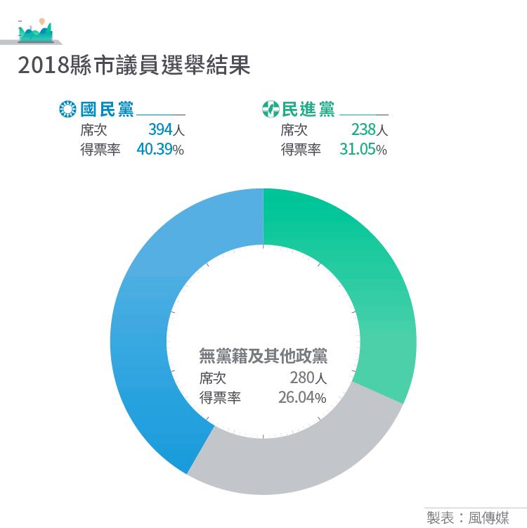 20181124-2018九合一選舉表格_表6_2018縣市議員選舉結果