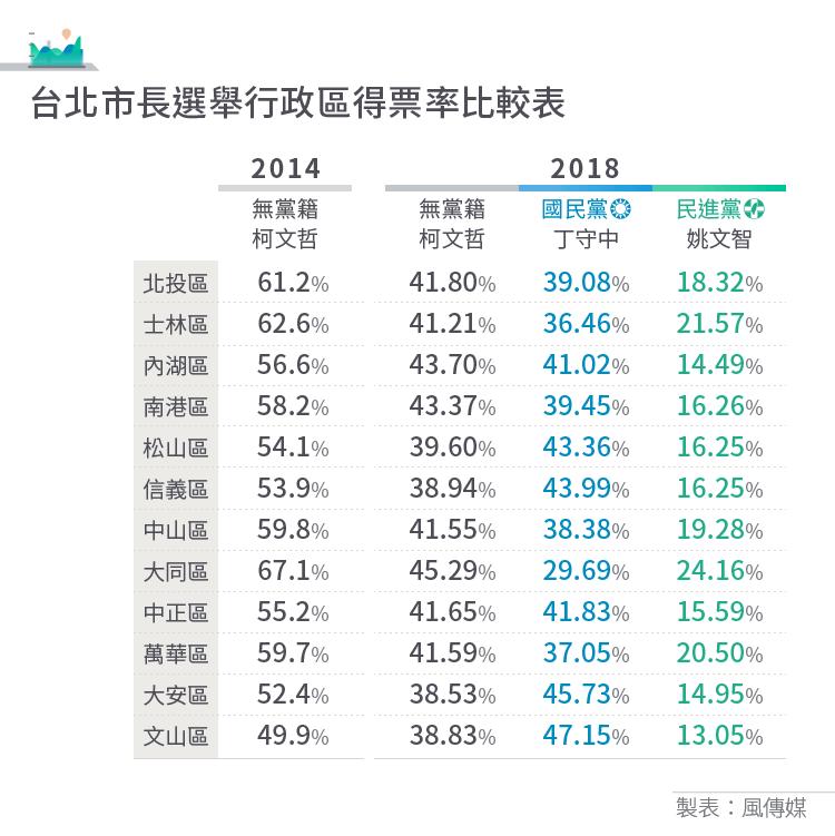 20181124-2018九合一選舉表格_表8_台北市長選舉行政區得票率比較表