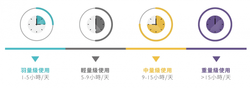 身為盯屏族的你,每天盯屏時間是多長呢?(圖/ BenQ 官網)
