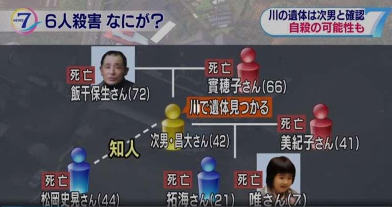 日本宮崎縣高千穗町26日驚傳殺人案,總計7人死亡,最小的死者僅有7歲。(翻攝影片)