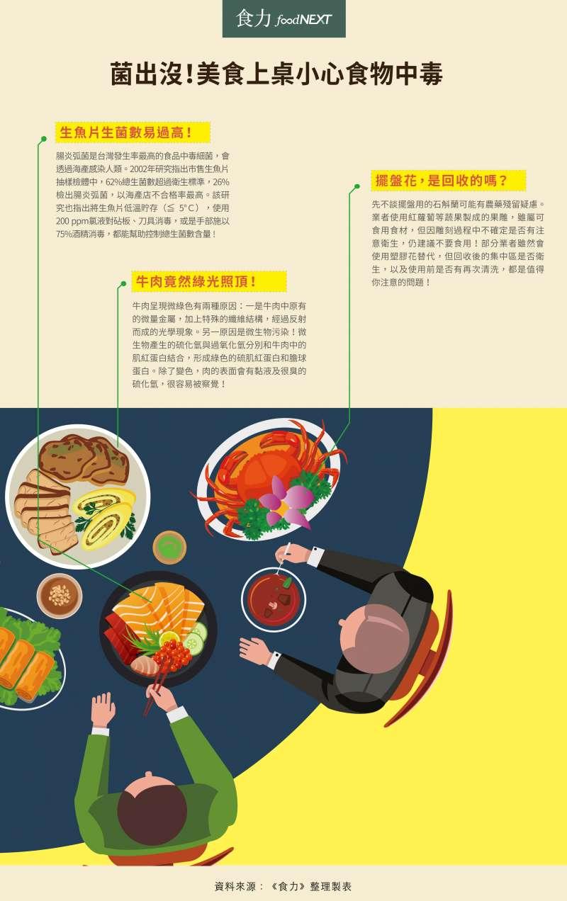 注意餐桌食材新鮮,避免食物中毒。(圖/食力foodNEXT提供)