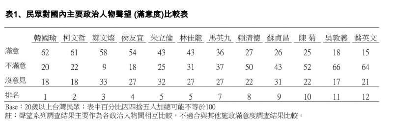 20181130-TVBS民調,政治人物聲望調查。(TVBS提供)