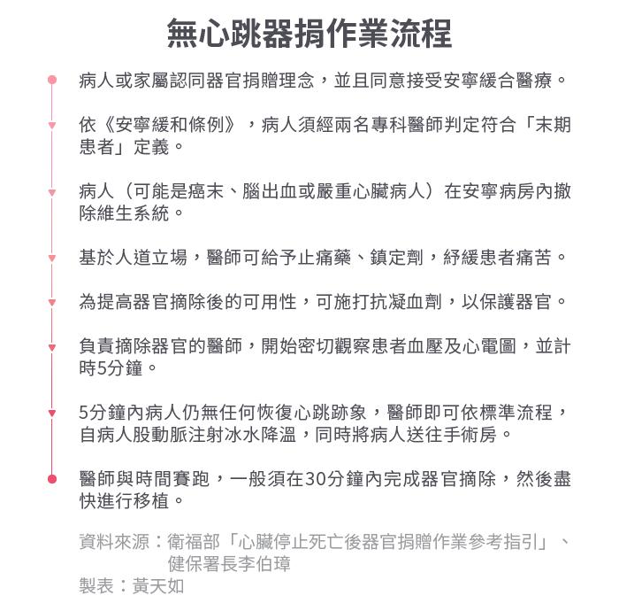 2018(19)1030-SMG0034-S03-風數據/器捐專題。內文表_內表02-無心跳器捐摘除過程