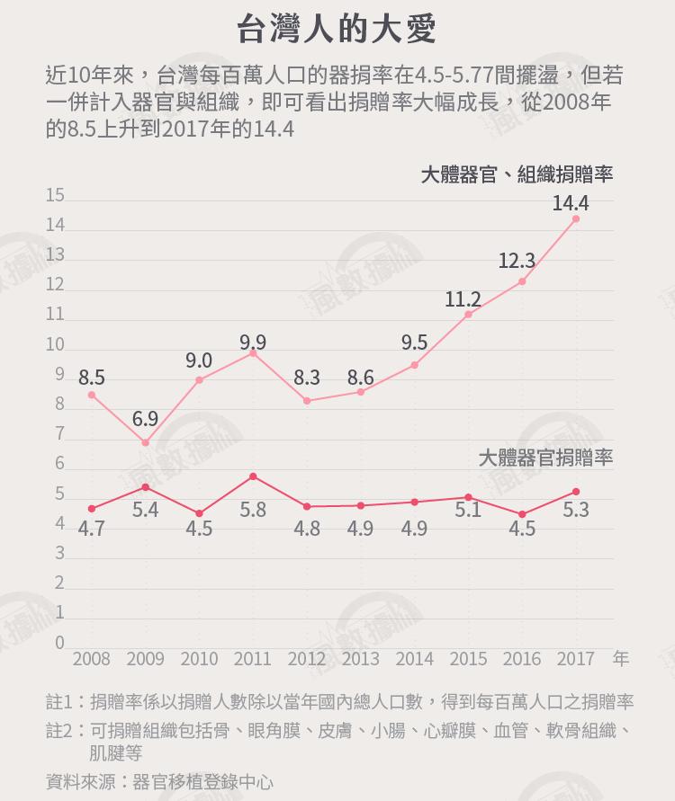 2018(19)1127-SMG0034-S02-風數據/器捐專題。台灣人的大愛。切割圖-2
