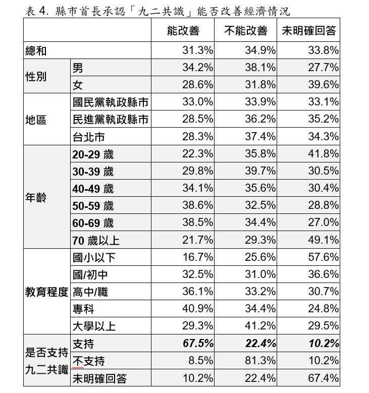 縣市首長承認「九二共識」能否改善經濟情況交叉分析圖表。(取自台灣指標民調)