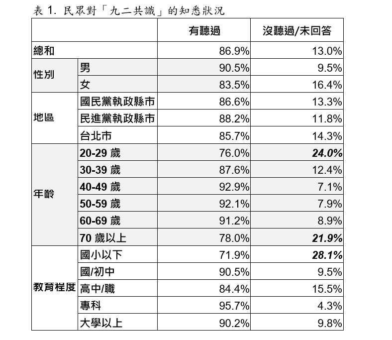 民眾對「九二共識」的知悉狀況交叉分析圖表。(取自台灣指標民調)