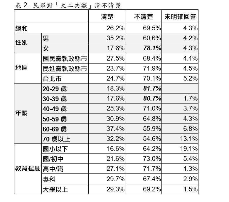 民眾對「九二共識」清不清楚交叉分析圖表。(取自台灣指標民調)