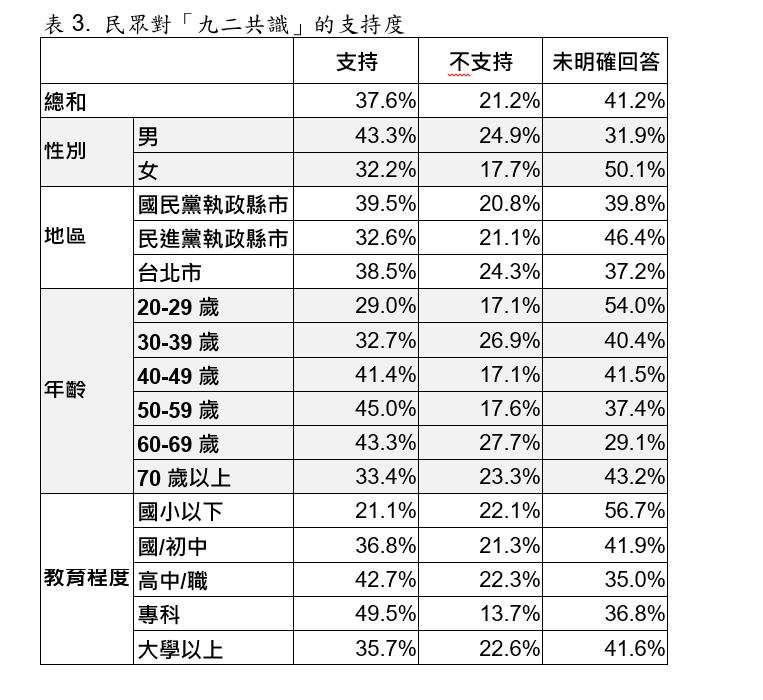 民眾對「九二共識」的支持度交叉分析圖表。(取自台灣指標民調)