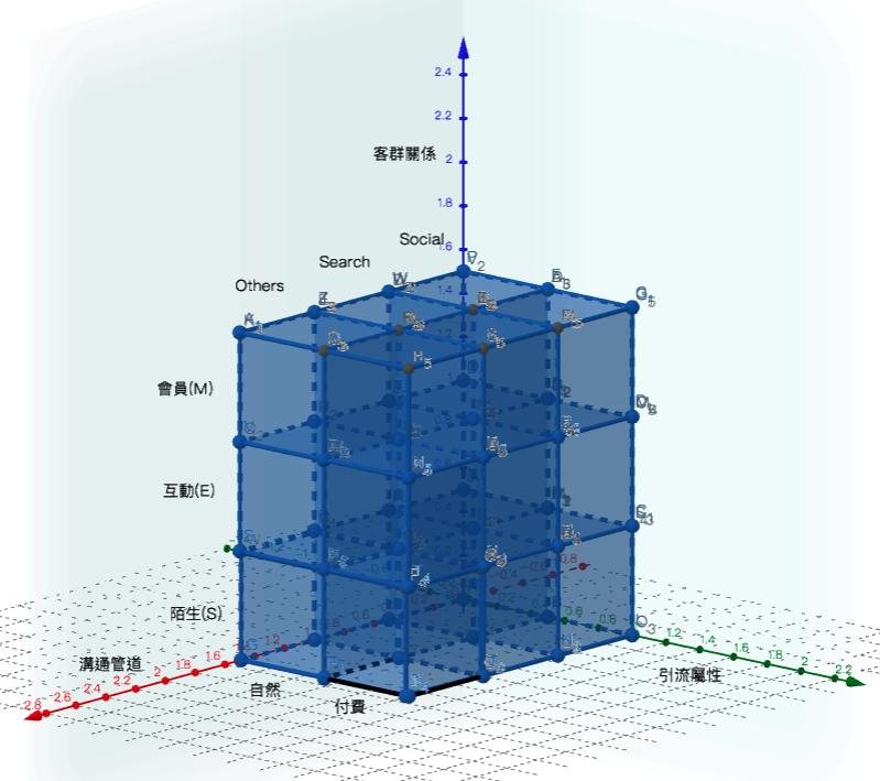 3D品牌電商營運公式超展開(圖/作者提供)