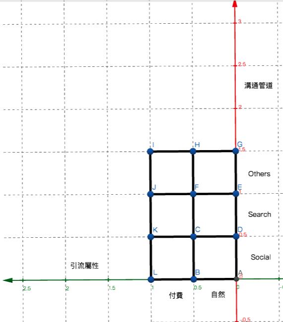 引流與溝通管道之圖示(圖/作者提供)