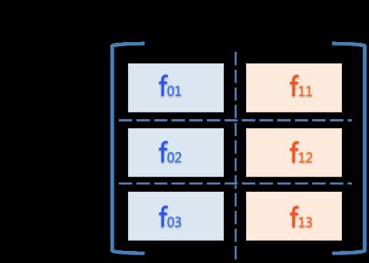 流量矩陣(圖/作者提供)