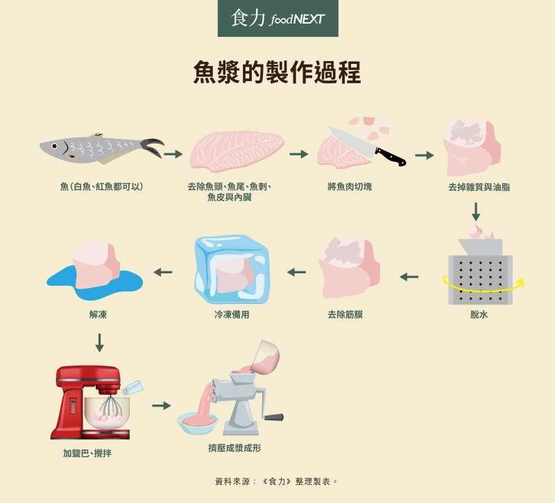 魚漿的製造過程(圖/foodNEXT)