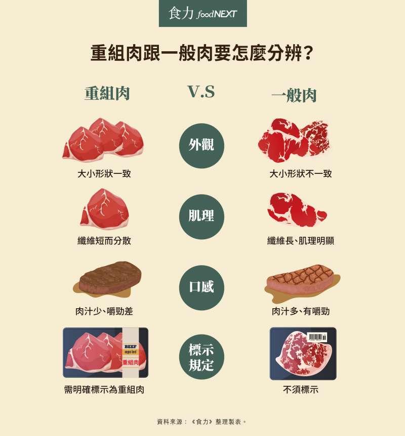 重組肉與一般肉的分辨法(圖/foodNEXT)