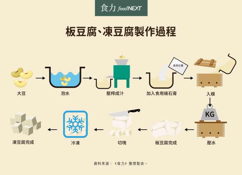 豆腐類製品製造過程(圖/foodNEXT)