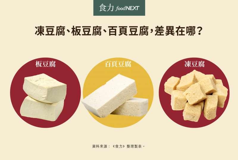 凍豆腐、板豆腐、百頁豆腐,差異在哪?(圖/foodNEXT)