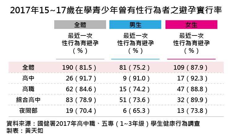 20181208-圖為2017年15~17歲在學青少年曾有性行為者之避孕實行率。(風傳媒製表)
