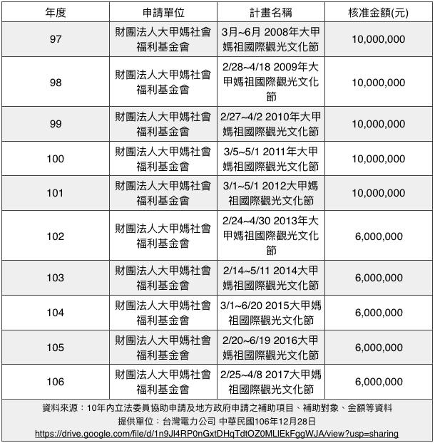 nbnc-sp:圖一:10年內立法委員協助申請及地方政府申請之補助項目、補助對象、金額等資料。(作者提供,風傳媒製表)