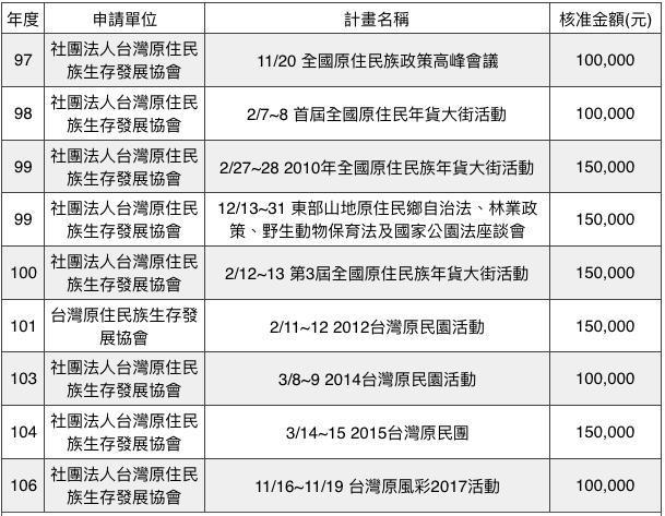 nbnc-sp:圖二A:10年內立法委員協助申請及地方政府申請之補助項目、補助對象、金額等資料。(作者提供,風傳媒製表)