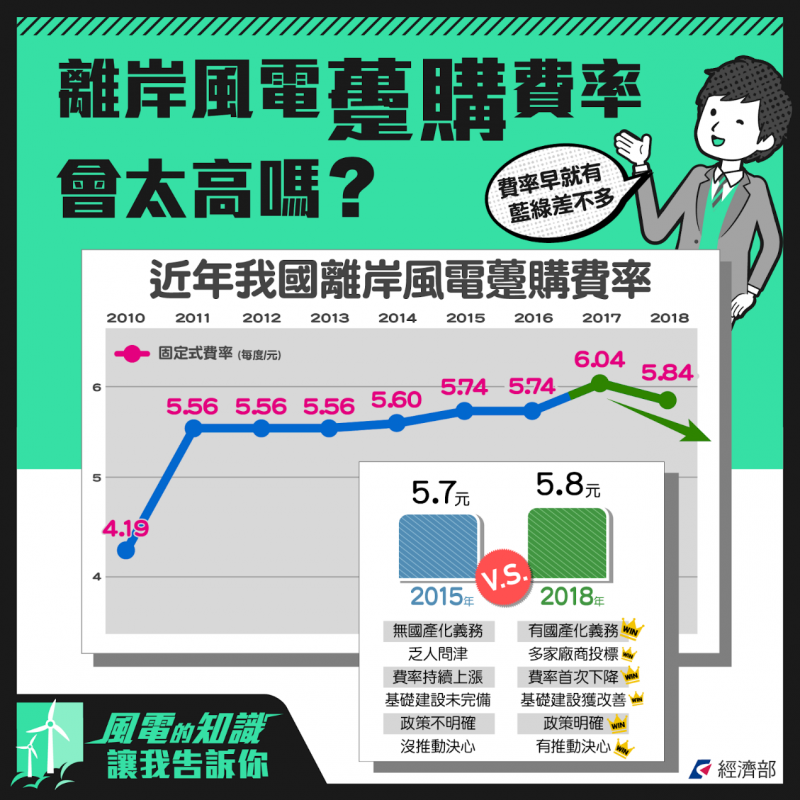 2018-12-13 離岸風購費率(作者高銘志提供)