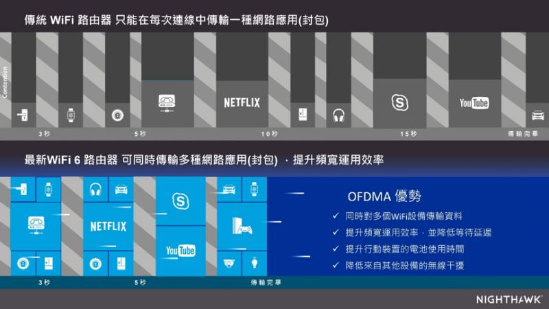802.11ax特有的「OFDMA」技術,能大幅提升WiFi裝置的傳輸效率!(圖/NETGEAR提供)