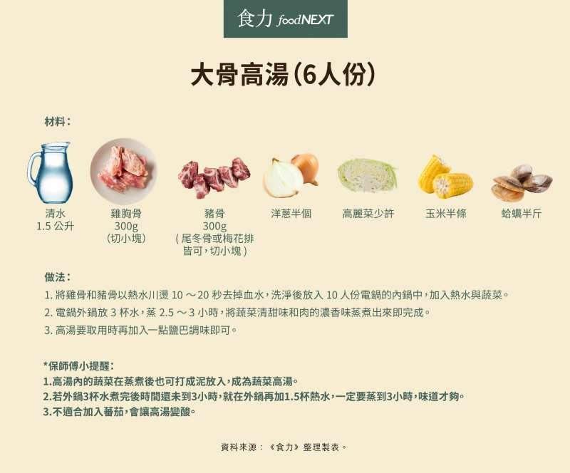 大骨高湯食譜(圖/食力foodNEXT)