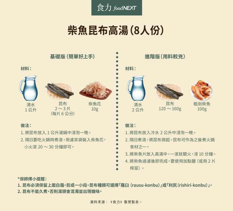 柴魚昆布高湯食譜(圖/食力foodNEXT)