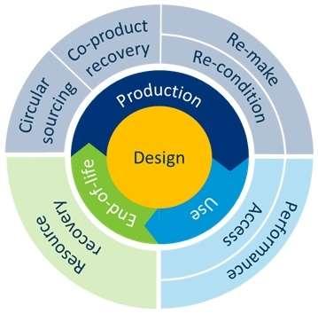 (圖一)循環經濟商業模式示意圖 資料來源:Carbon Trust