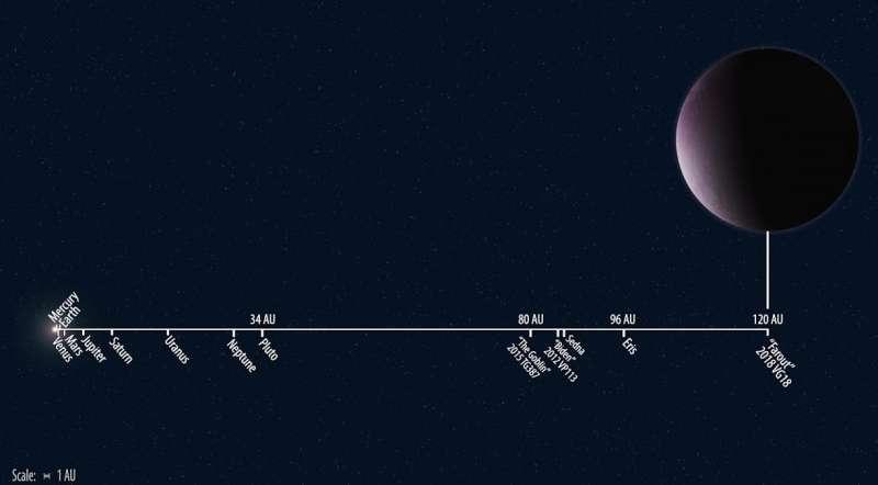 天文學家發現太陽系最遠天體「遠處」、「2018 VG18」。(取自美國卡內基科學研究所)