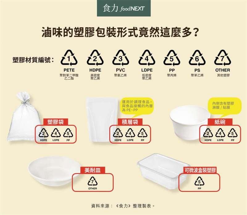 多種塑膠形式的滷味包裝(圖/食力foodNEXT)
