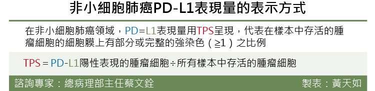 20181221-非小細胞肺癌PD-L1表現量的表示方式。(風傳媒製表)