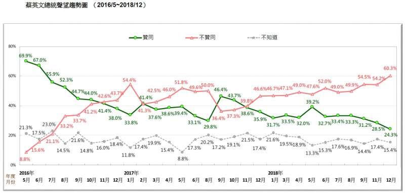 20181223_蔡英文總統聲望趨勢圖 (2016/5~2018/12)。(台灣民意基金會提供)