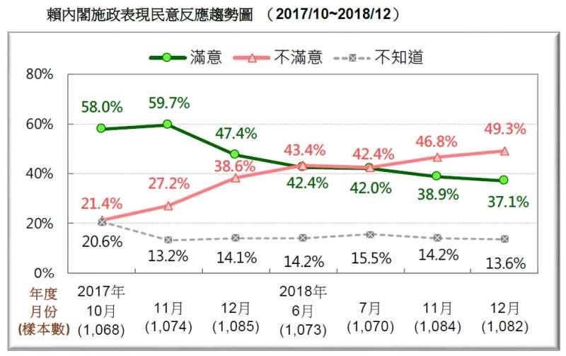 20181223_賴內閣施政表現民意反應趨勢圖 (2017/10~2018/12)。(台灣民意基金會提供)