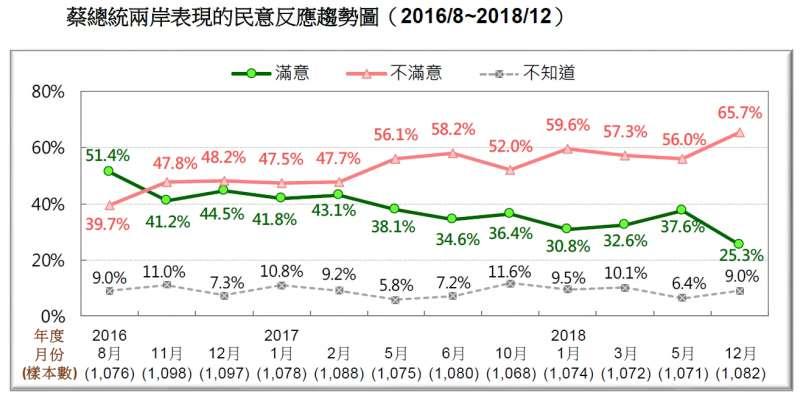 20181223_蔡總統兩岸表現的民意反應趨勢圖(2016/8~2018/12)。(台灣民意基金會提供)