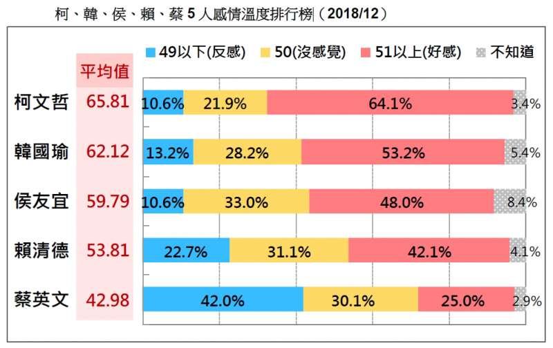 20181223_(橫條圖)柯、韓、侯、賴、蔡5人感情溫度排行榜(2018/12)。(台灣民意基金會提供)