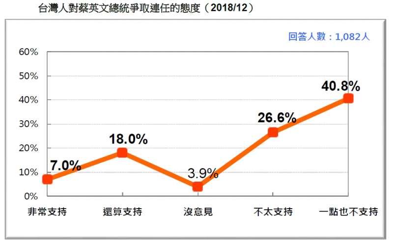 20181223_台灣人對蔡英文總統爭取連任的態度(2018/12)。(台灣民意基金會提供)