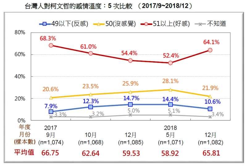 20181223_台灣人對柯文哲的感情溫度:5次比較 (2017/9~2018/12)。(台灣民意基金會提供)
