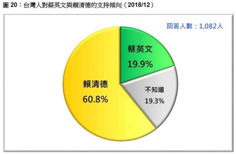 20181223_台灣人對蔡英文與賴清德的支持傾向(2018/12)。(台灣民意基金會提供)