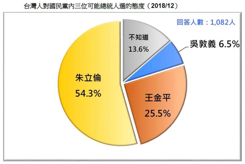 20181223_台灣人對國民黨內3位可能總統人選的態度(2018/12)。(台灣民意基金會提供)