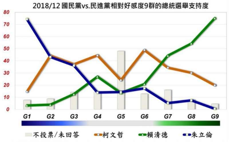 20181224-國民黨VS民進黨相對好感度9群總統選舉支持度。(取自美麗島電子報)